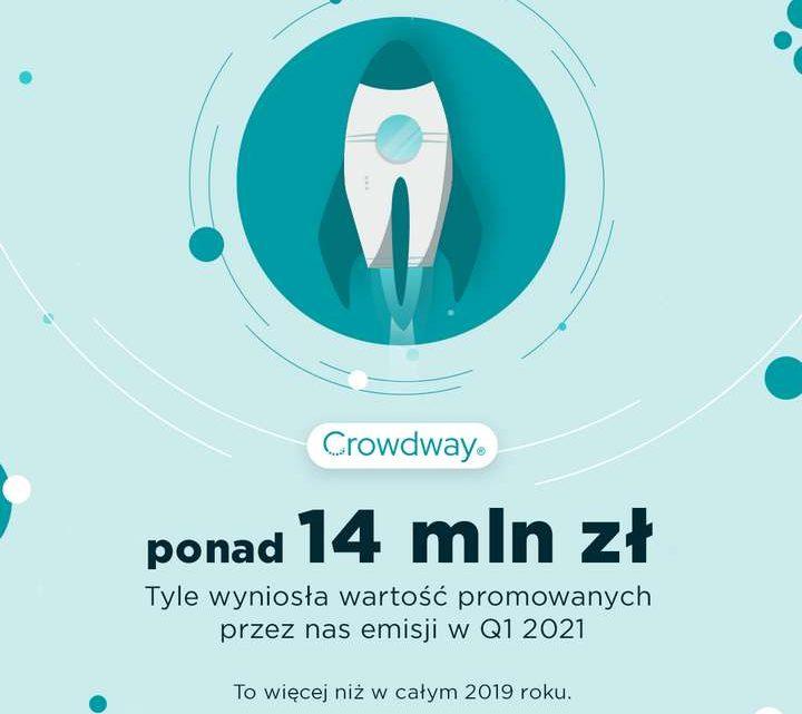 Udany I kwartał platformy Crowdway.pl